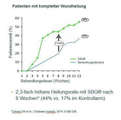 Abbildung a: Verbesserte Lebensqualität durch schnellere Wundheilung